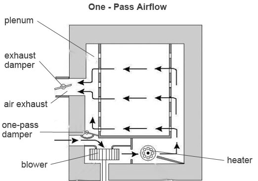 3 Phase Convection Oven Wiring Diagram | Wiring Schematic ... on vulcan oven wiring diagram, thermador oven wiring diagram, convection oven plug, conveyor oven wiring diagram, electric oven diagram, convection oven motor, convection oven cabinet, convection oven circuit diagram, convection oven parts diagram, microwave oven wiring diagram, convection oven manual, convection oven dimensions, convection oven repair, wall oven wiring diagram, ge oven wiring diagram, hobart oven wiring diagram, kenmore oven wiring diagram, maytag oven wiring diagram, kitchenaid oven wiring diagram, convection oven accessories,