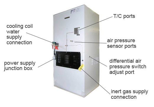 12072011122753 lg BlueM 146 Series Clean Rear?w= iCarouselWidth blue m 146 series clean room mechanical convection oven clean blue m oven wiring diagram at gsmx.co